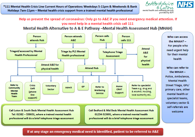 Mental Health flowchart Luton and Bedfordshire
